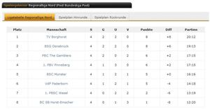 Billard: TVB auf Platz 1 in der Regionalliga Nord